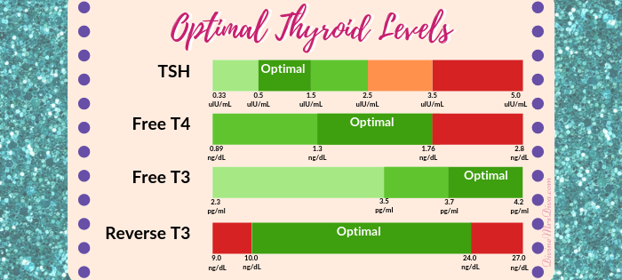 Optimal Thyroid Levels, Optimal Thyroid Ranges, Thyroid Test Results, TSH, Free T4, Free T3, Reverse T3 - DivineMrsDiva.com